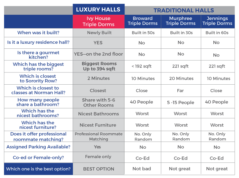 Room Reservation Rates Uf